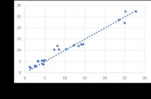 Accuracy of the Implexx Sap Flow Sensor